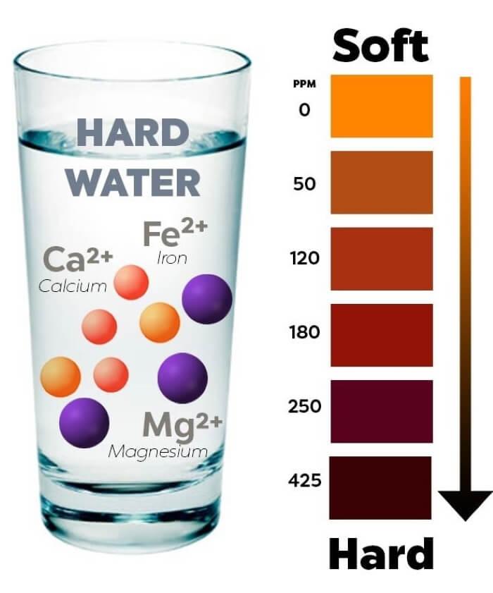 Căn cứ xác định độ cứng của nước