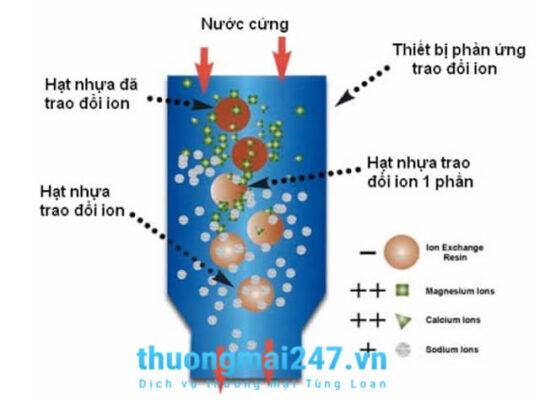 quá trình làm mềm nước cứng của cation