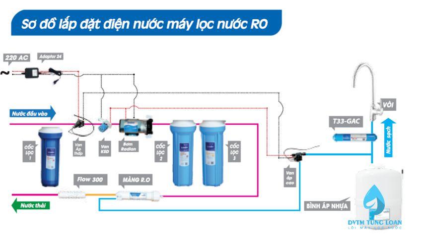 Sơ đồ lắp đặt điện nước máy lọc nước RO
