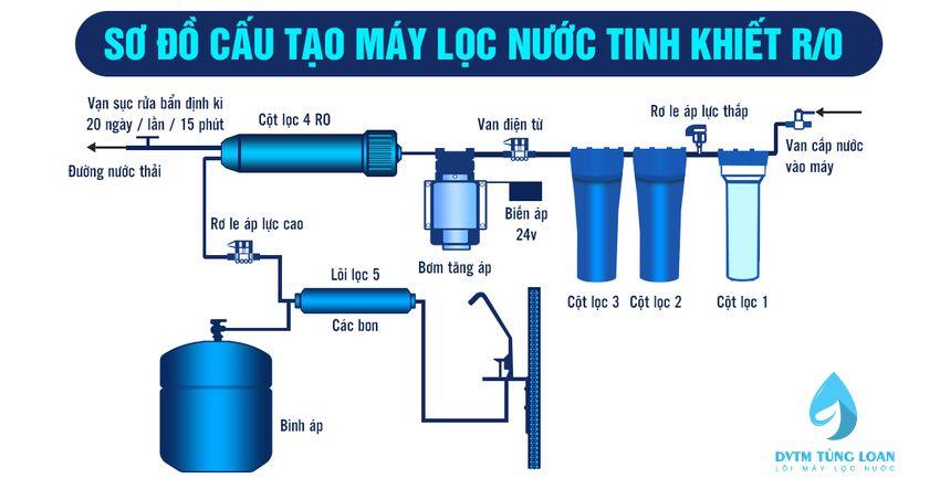 Cấu tạo, sơ đồ máy lọc nước RO