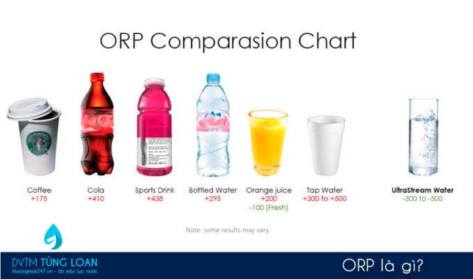 ORP là gì?
