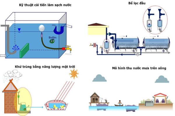 Xử lý nước mưa trước khi sử dụng