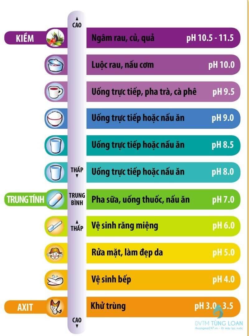 pH trong cơ thể người bao nhiêu là tốt?