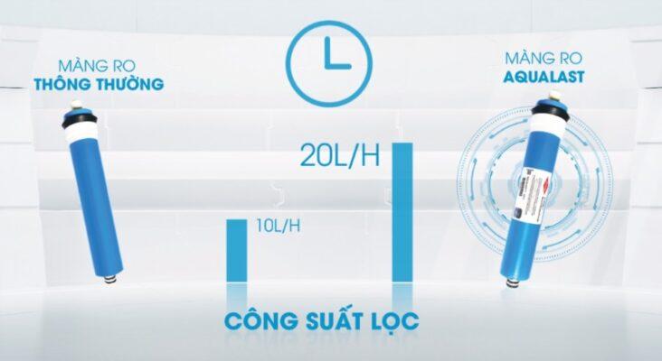 Màng RO Aqualast có công suất lọc lên đến 20 lít/h