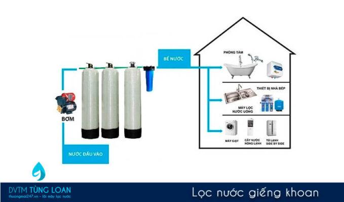 Cách lọc nước giếng khoan đơn giản mà hiệu quả