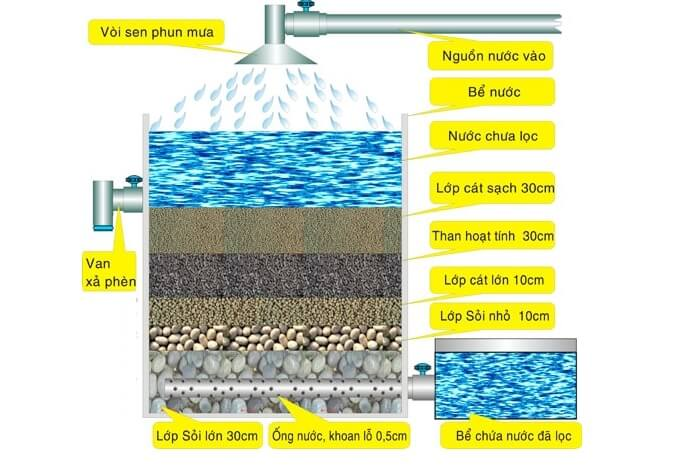 Mô hình lọc nước giếng khoan