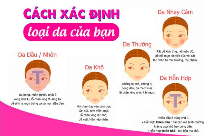 Cách xác định da mặt của bạn